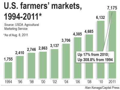 Survey aims to beef up farmers' market success