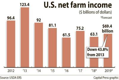 U.S. net farm income