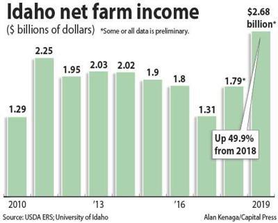 Idaho net farm income