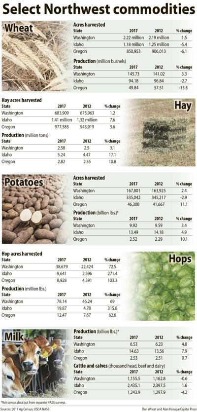 Select Northwest crops