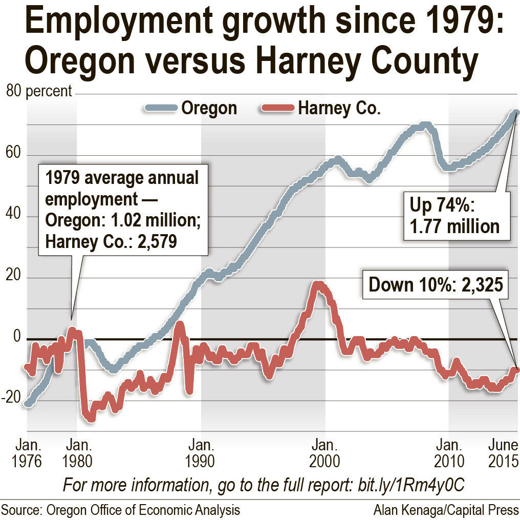 While the rest of Oregon grew, Harney County flat-lined | Oregon