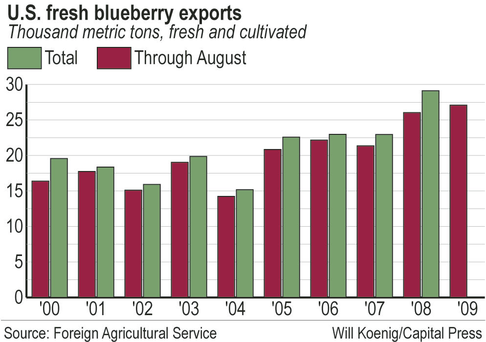 Blueberry industry explores export options