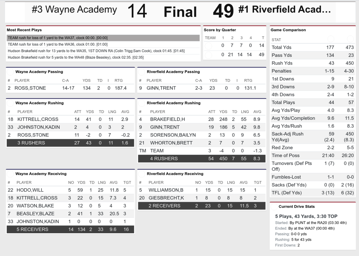 Riverfield vs Wayne Academy Stat Card