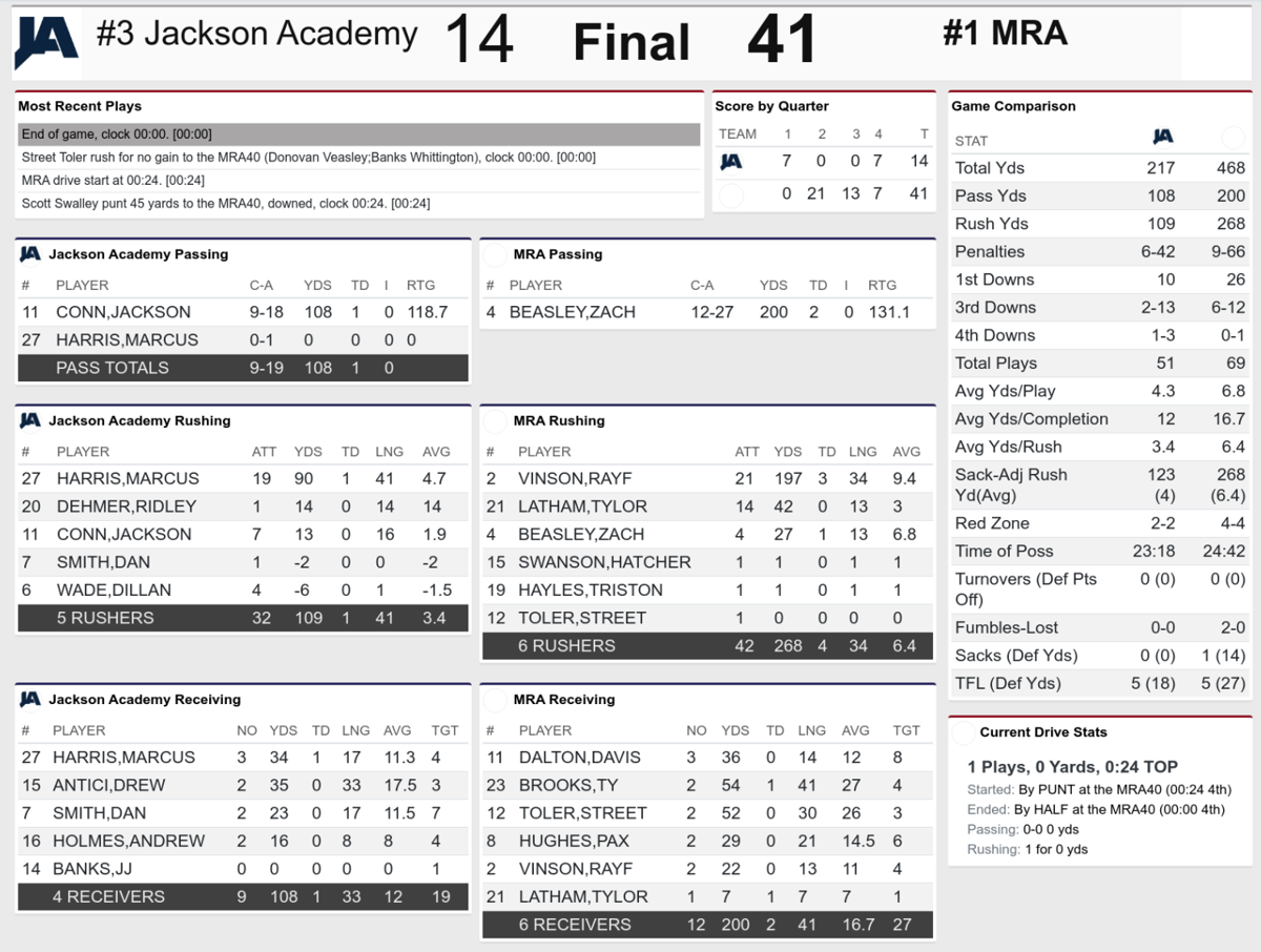 MRA vs Jackson Academy Stat Card