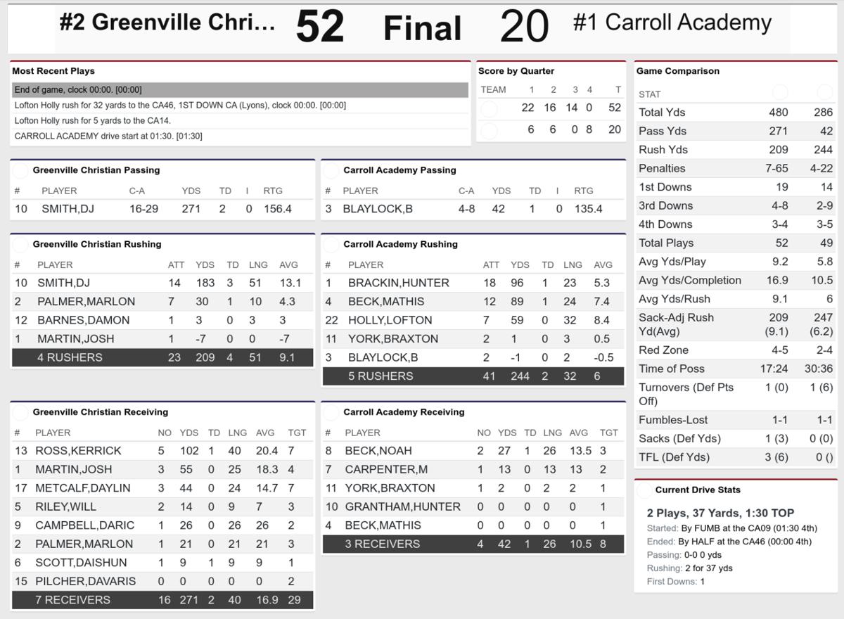 Greenville Christian vs Carroll Stat Card