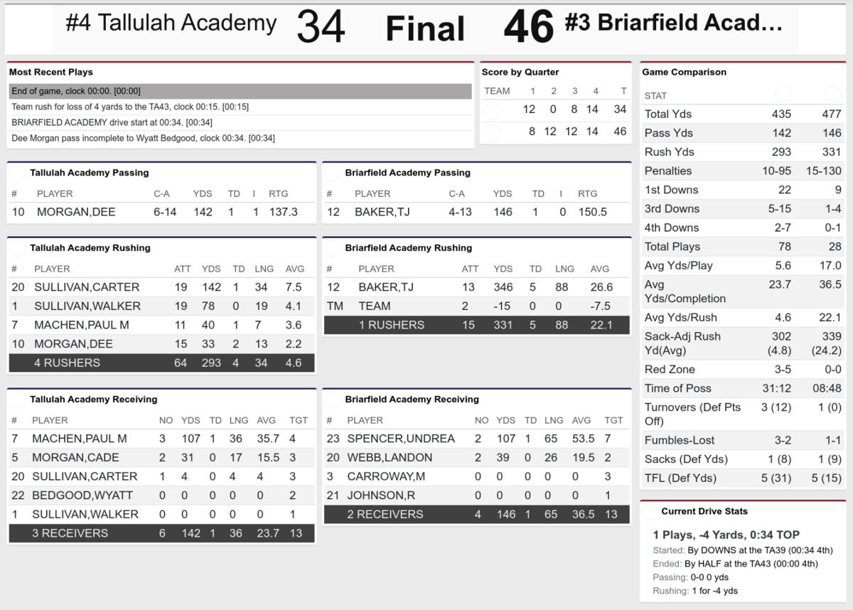Briarfield vs Tallulah Stat Card