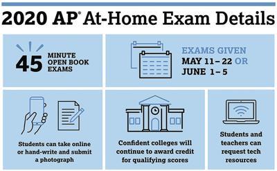 College Board AP Exams & Courses