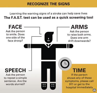 Stroke Awareness Chart