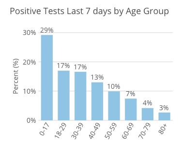 coronavirus graph ages 21-09-15s