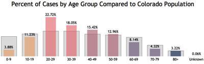Colorado case summary – Percent of cases by age group