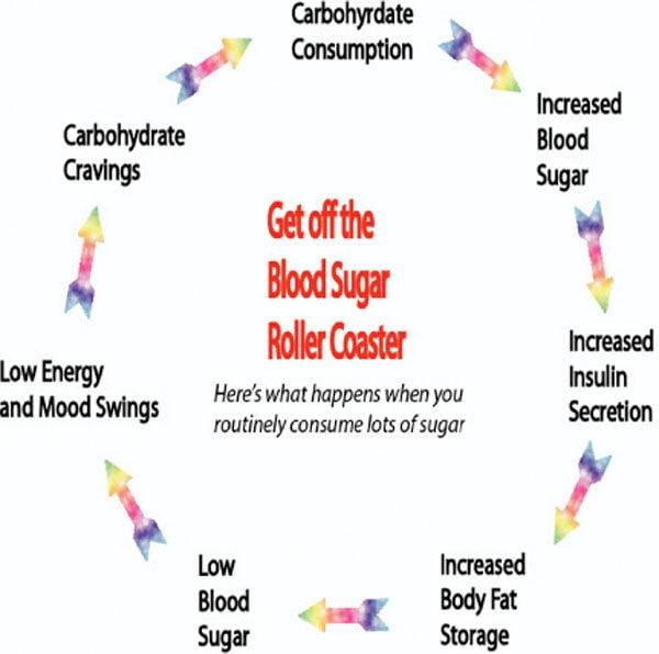 Get off the blood sugar roller coaster