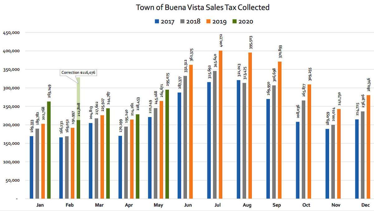 Buena Vista sales tax may 2020