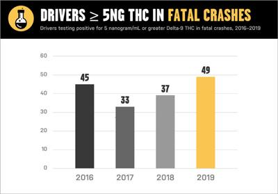 THC fatal crashes