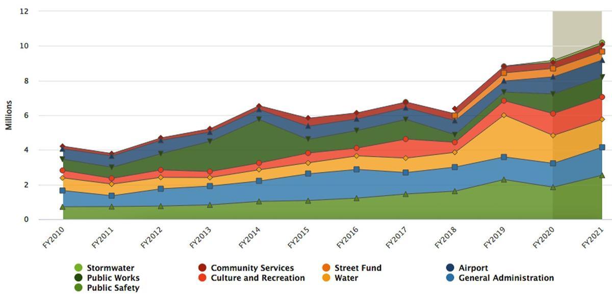 Town of Buena Vista revenue glance