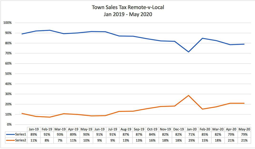 Remote sellers sales tax