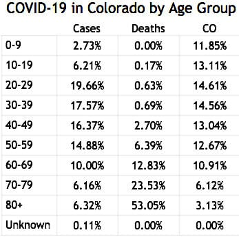 COVID-19 in Colorado by Age Group