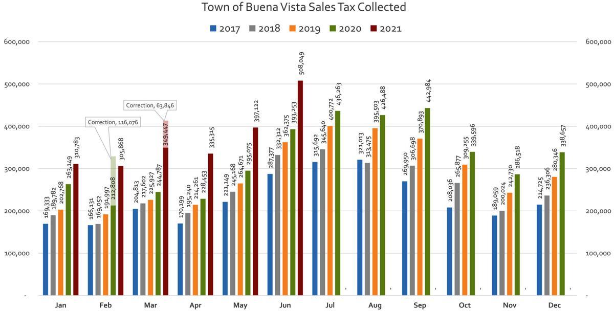June 2021 tax graphic