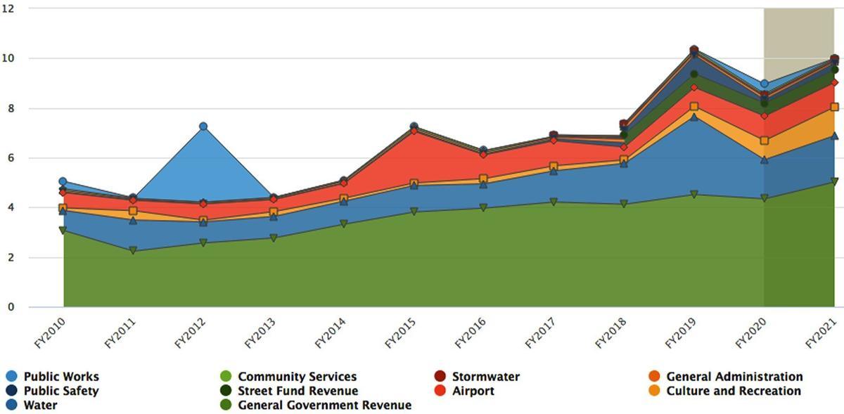 Buena Vista expenditures over time