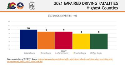 2021 July impaired fatalities