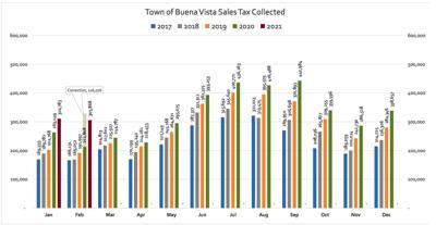 Sales Tax through Feb 2021