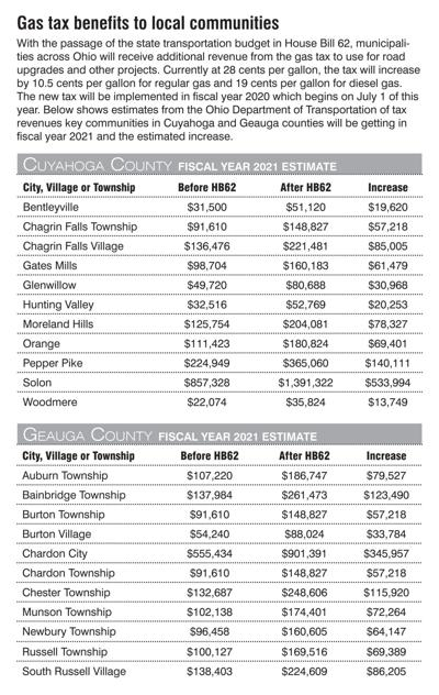 Gas tax benefits to local communities