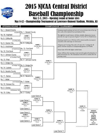 NJCAA Tournament Central District bracket