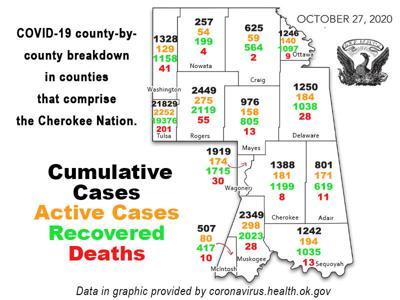 COVID-19 REPORT: Total coronavirus cases in Oklahoma top 118,400