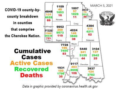 COVID-19 REPORT: Total coronavirus cases in Oklahoma now 427,558