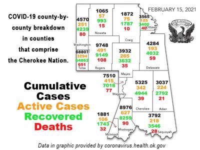 COVID-19 REPORT: Total coronavirus cases in Oklahoma now 414,272