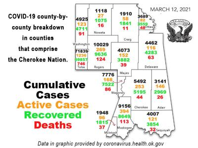 COVID-19 REPORT: Total coronavirus cases in Oklahoma now 431,366