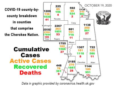 COVID-19 REPORT: Total coronavirus cases in Oklahoma top 108,000