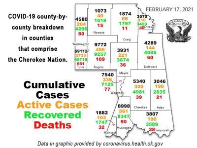 COVID-19 REPORT: Total coronavirus cases in Oklahoma now 415,858