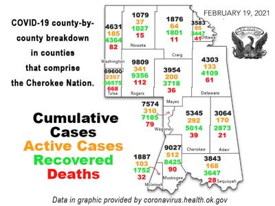 COVID-19 REPORT: Total coronavirus cases in Oklahoma now 417,345