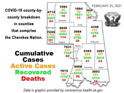COVID-19 REPORT: Total coronavirus cases in Oklahoma now 422,156