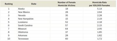 Oklahoma No. 8 in U.S. in rate of women murdered by men