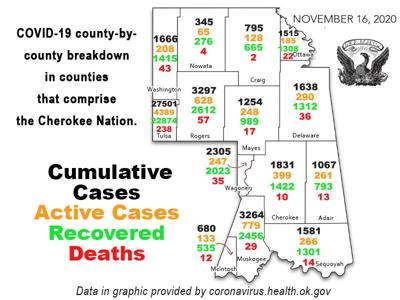 COVID-19 REPORT: Total coronavirus cases in Oklahoma top 156,850