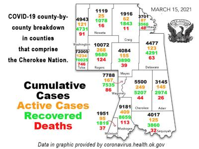 COVID-19 REPORT: Total coronavirus cases in Oklahoma now 432,793 Staff Reports