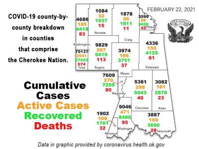 COVID-19 REPORT: Total coronavirus cases in Oklahoma now 419,853