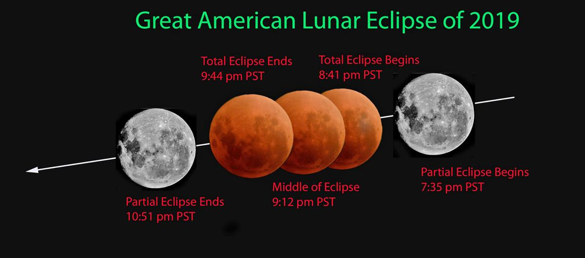 Great American Lunar Eclipse