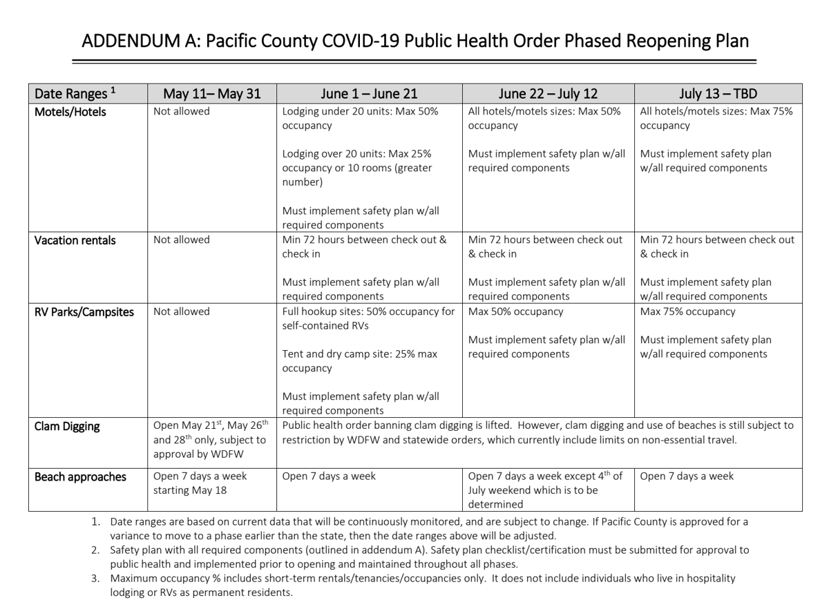 Pacific County phased reopening plan