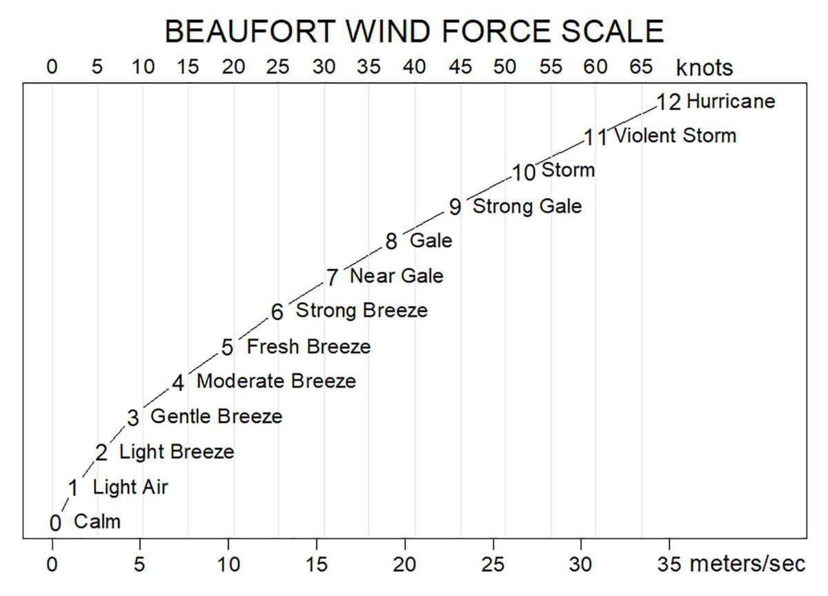 Beaufort wind scale