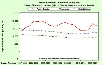 Premature death in Pacific County