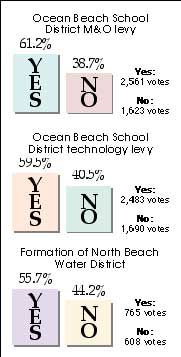 School levies, water district pass at the polls