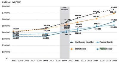 County's cost of living up 66% in 10 years