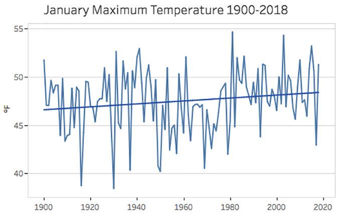 181128_CO_news_UW weather Jan LB max temps.jpg