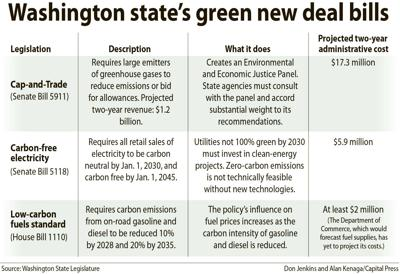 Wash. green deal legislation