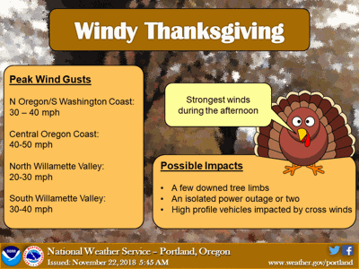 Wet and windy Thanksgiving