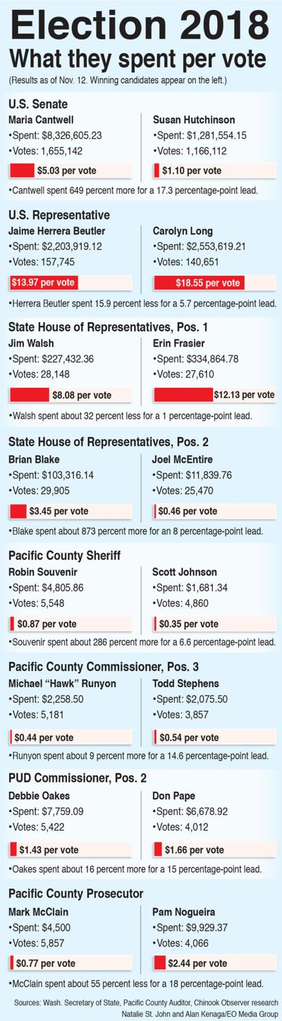 County votes in new sheriff