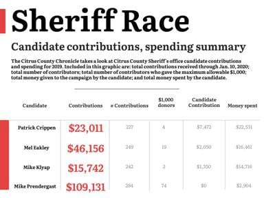 Sheriff  candidate contributions as of 1-10-2020