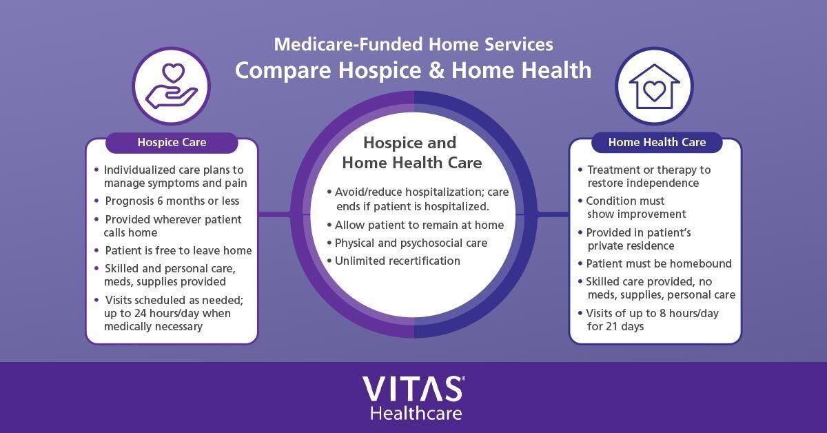 Hospice vs. Home Health Care: How Do They Compare?
